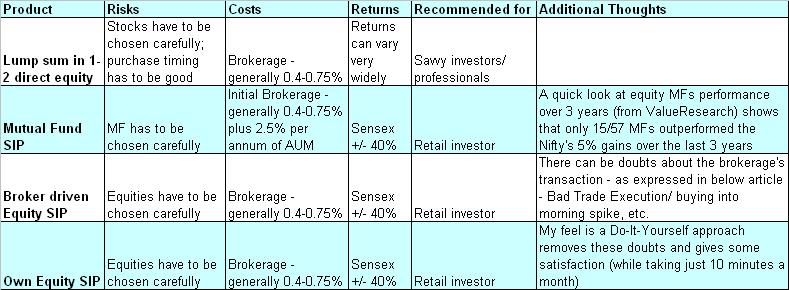Stock broker comparison india