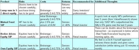Comparison of SIP Options, JainMatrix Investments