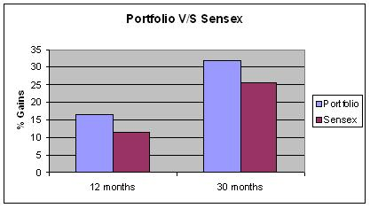 Portfolio vs Sensex, Jainmatrix Investments