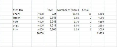 SIP calculation tool