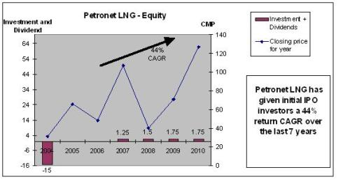 Petronet LNG performance