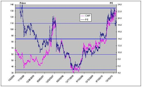 Petronet LNG Price and PE