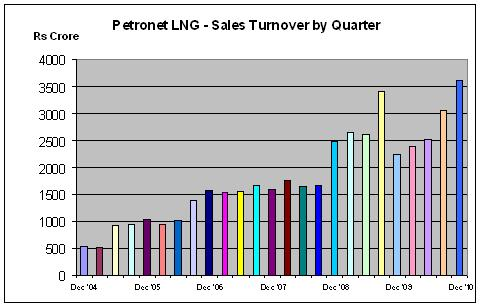 Petronet LNG Quarterly Revenue chart