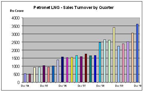 Petronet LNG Quarterly Revenue chart