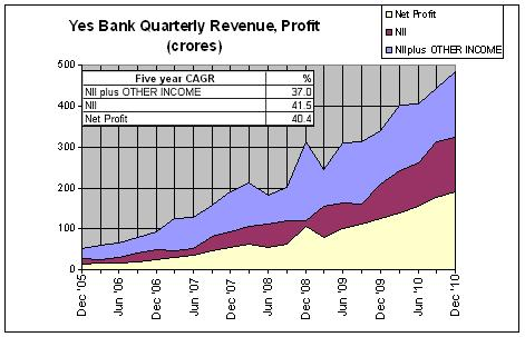 Yes Bank, Revenue, Profit