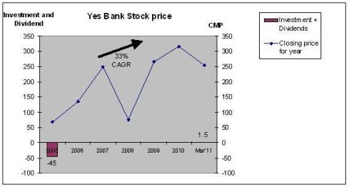 Yes Bank, Stock appreciation