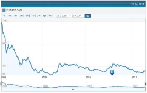 Future Ventures IPO