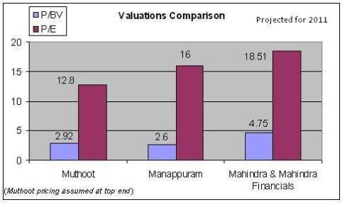 Muthoot Finance IPO