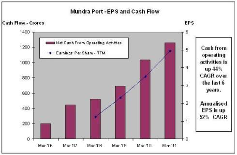 Mundra Port - EPS and Cash Flow