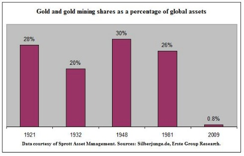 Gold as asset, jainmatrix investments