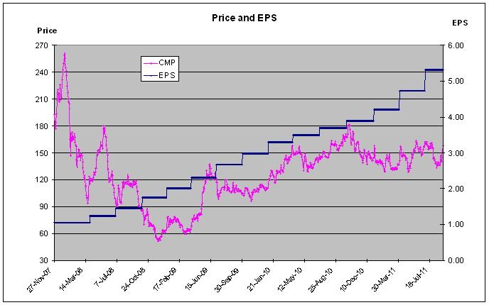 Mundra port ipo price