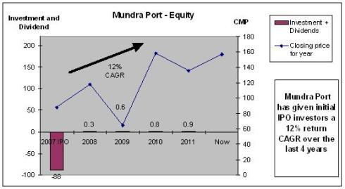 Mundra Port and SEZ
