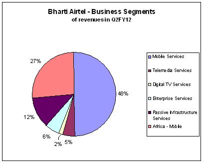 india investing ndash jainmatrix investments jvc tv diagram dth tv diagram