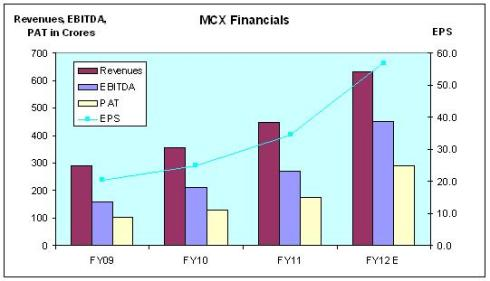 MCX IPO, JainMatrix Investments