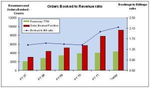 Orders Booked to Billings Ratio for KEC International, JainMatrix Investments