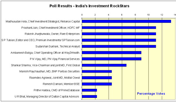 Investment Rockstars Poll - JainMatrix Investments