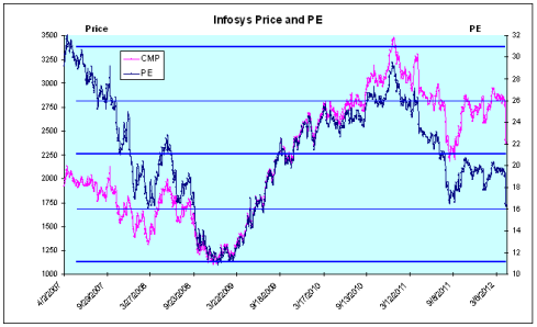 Infosys Price and PE, JainMatrix Investments