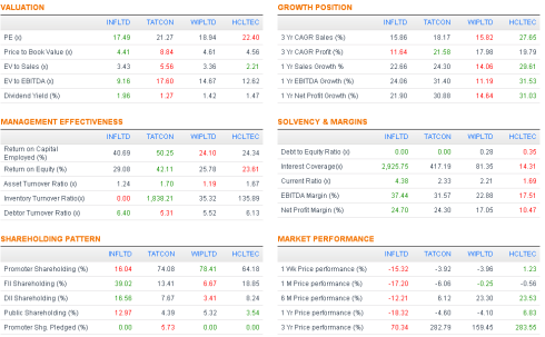 Performance snapshot, JainMatrix Investments