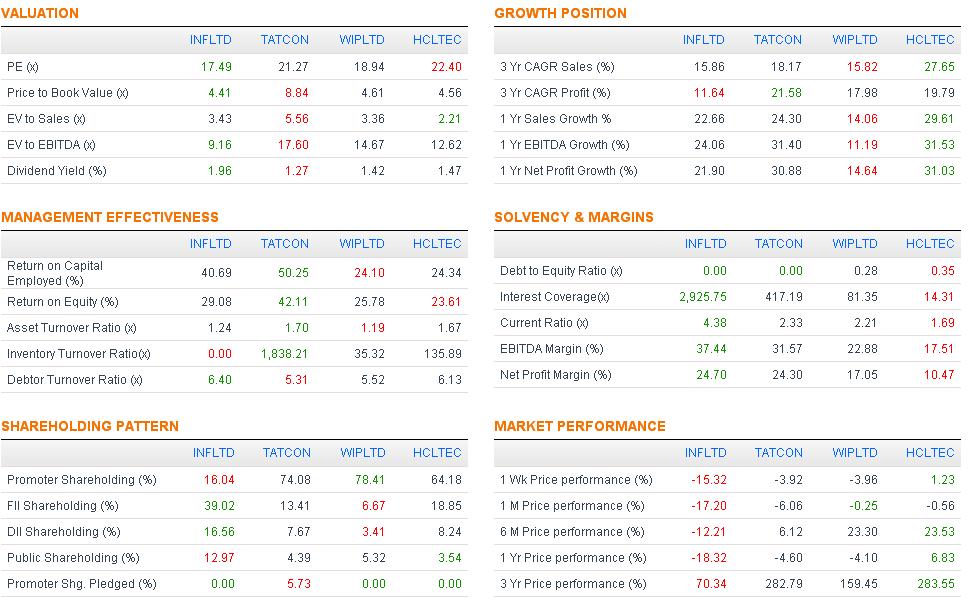 Performance snapshot, JainMatrix Investments
