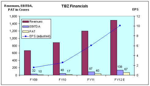 Tribhovandas Bhimji Zaveri, IPO, JainMatrix Investments