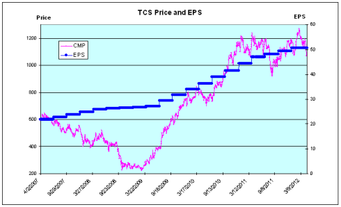 TCS Price and EPS, JainMatrix Investments