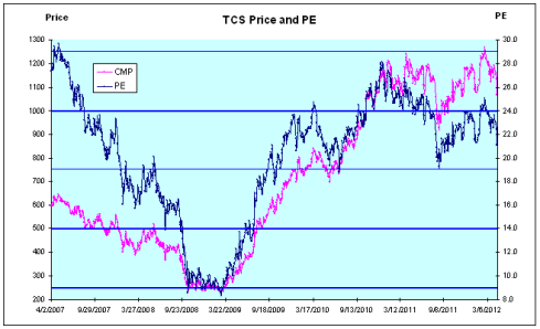TCS Price and PE, JainMatrix Investments