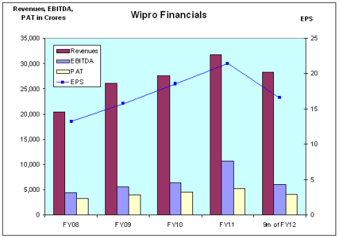 Wipro Financials, JainMatrix Investments