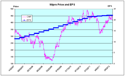 Wipro Price and EPS, JainMatrix Investments