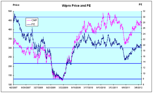 Wipro Price and PE, JainMatrix Investments
