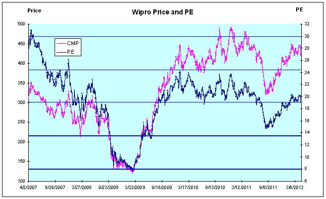 Wipro Price and PE, JainMatrix Investments