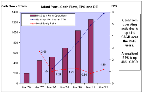 APSEZ - Cash Flow, EPS, DE - JainMatrix Investments