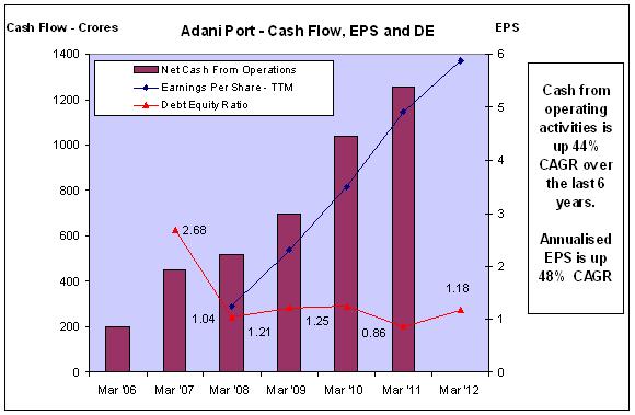 APSEZ - Cash Flow, EPS, DE - JainMatrix Investments