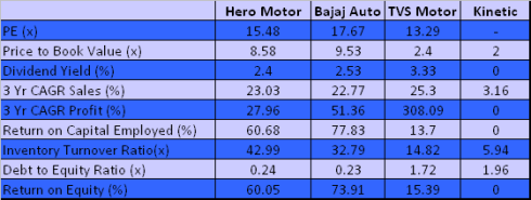 Peer Benchmarking, Hero MotoCorp, JainMatrix Investments
