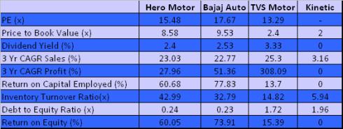 Peer Benchmarking, Hero MotoCorp, JainMatrix Investments