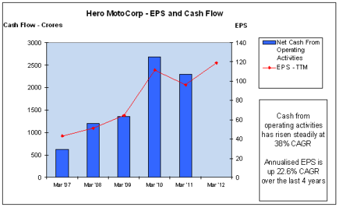 Fig 6 – Cash Flow and EPS, Hero MotoCorp, JainMatrix Investments
