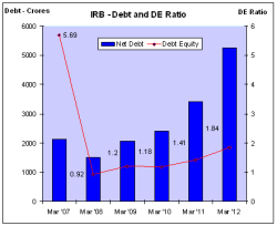 IRB - Debt and DE Ratio - JainMatrix Investments