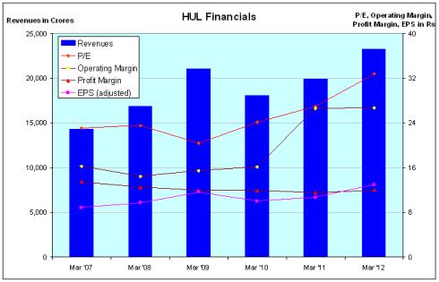 HUL Financials - JainMatrix Investments