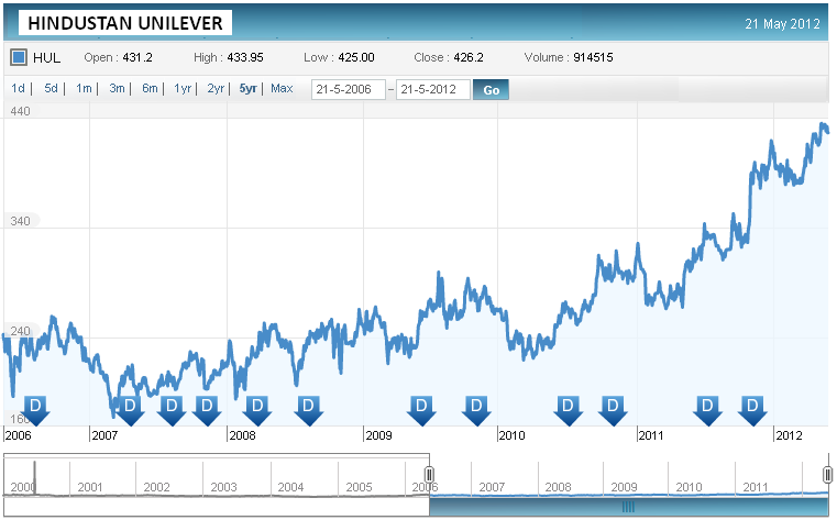 HUL Price History, JainMatrix Investments