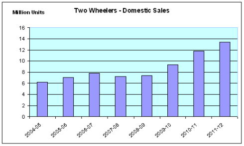 Two Wheeler – Domestic Sales, Hero MotoCorp, JainMatrix Investments