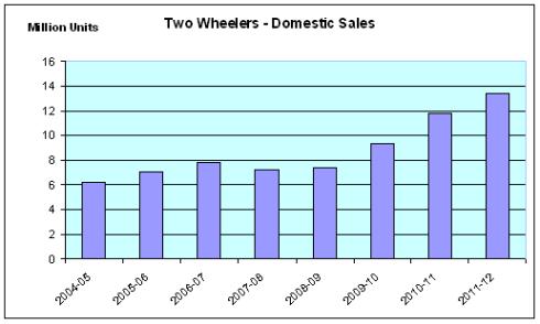 Two Wheeler – Domestic Sales, Hero MotoCorp, JainMatrix Investments