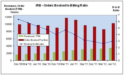 IRB - Order Booked to Billings, JainMatrix Investments