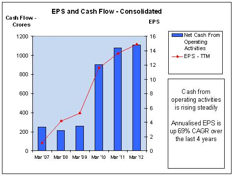 IRB - EPS and Cash Flow, JainMatrix Investments