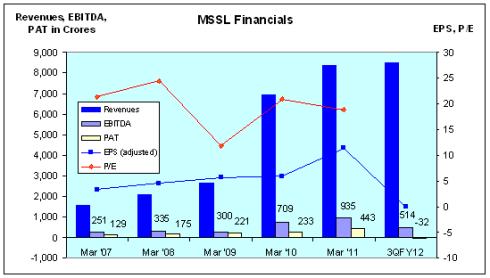 Motherson Sumi, JainMatrix Investments
