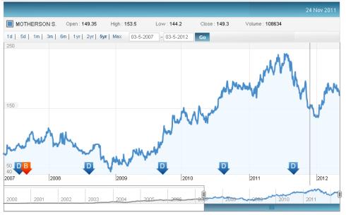 Motherson Sumi Systems Stock Price, JainMatrix Investments