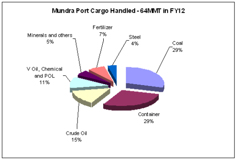 Adani Port Product Profile - JainMatrix Investments