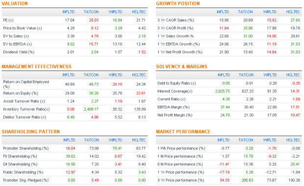 IT Sector Performance Snapshot - JainMatrix Investments