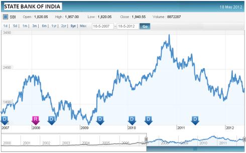 SBI Share Price Graph