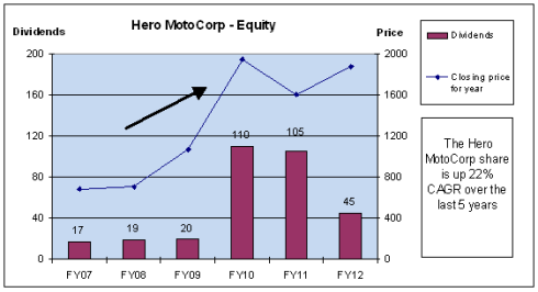Five year Price and Dividend details, Hero MotoCorp, JainMatrix Investments