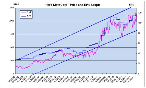 Price and EPS Trend, Hero MotoCorp, JainMatrix Investments