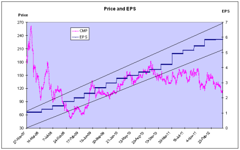 APSEZ - Price and EPS Chart - JainMatrix Investments